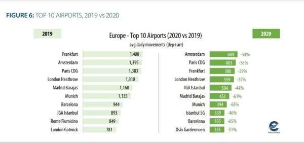 THY, 2020 de en çok uçan Avrupalı ikinci havayolu oldu