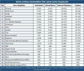 Mayıs ayında ekonomi gündeminde en çok ihracat konuşuldu