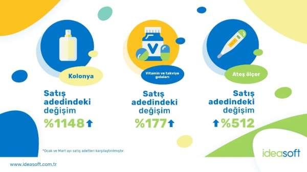 Tüketiciler koronavirüsten e-ticaretle korunmayı seçti