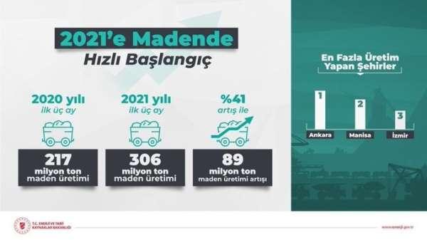 Bakan Dönmez: 2021in ilk çeyreğinde maden üretimi yüzde 41 artışla 306 milyon tonu aştı