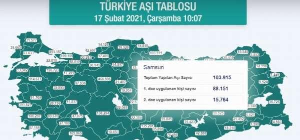 Samsun'da aşılanan kişi sayısı 100 bini geçti