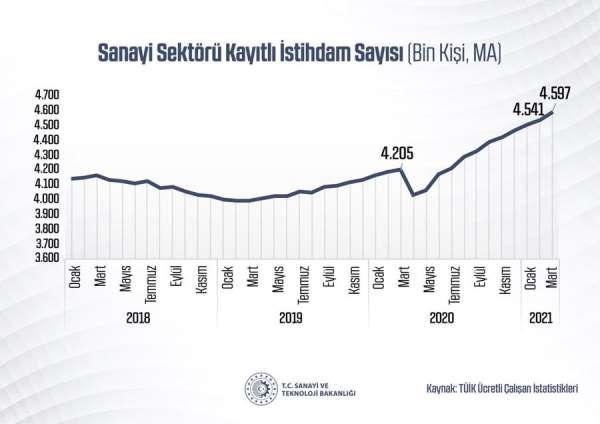 Martta sanayi sektöründeki kayıtlı istihdam 4 milyon 597 bine ulaştı