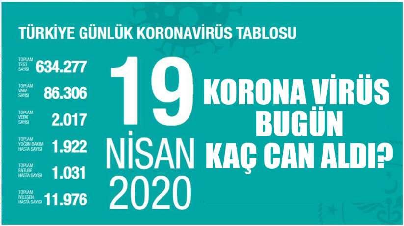 Sağlık Bakanı Koca bugünkü korona virüs rakamlarını açıkladı.