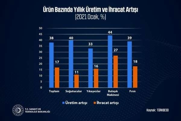 Bakan Varank: 'Avrupa'nın en büyük beyaz eşya üreticisi konumundaki Türkiye'nin büyümesi artarak devam ediyor'