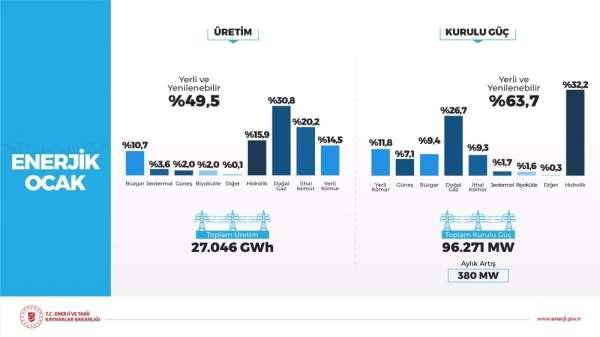 Bakan Dönmez: 'Rüzgardan elektrik üretimi tarihte ilk defa aylık bazda yüzde 10'u geçti'