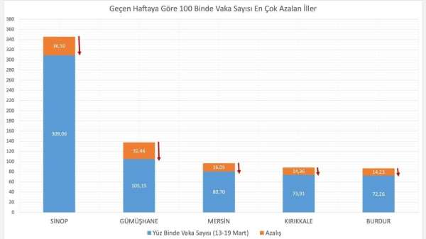 Bakan Koca: Son hafta 100 bin nüfusta vaka görünme oranı en çok artan illerimiz: Kastamonu, Çankırı, Yalova,