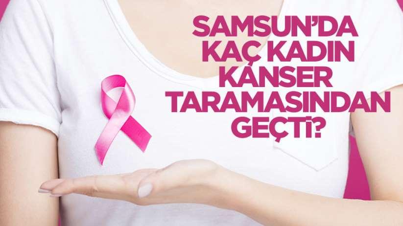 Samsunda bugüne kadar kaç kadın Samsun meme kanseri taramasından geçti?