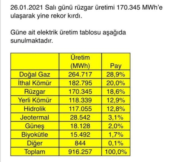 Enerji ve Tabii Kaynaklar Bakanı Dönmez: 'Türkiye'nin rüzgarına rekorlar dayanmıyor Rüzgardan elektrik üretim