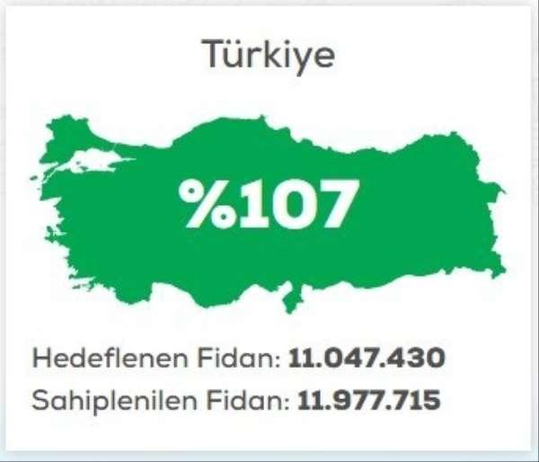 Sinop, 'Geleceğe Nefes' kampanyasında kotayı aştı