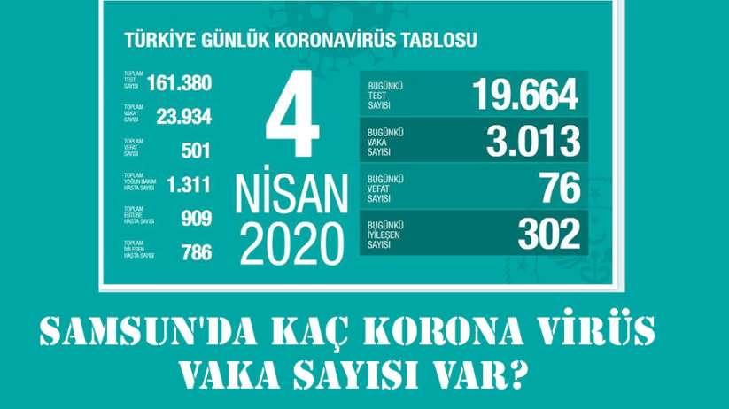 Samsun'da korona virüs hasta sayısı kaç oldu