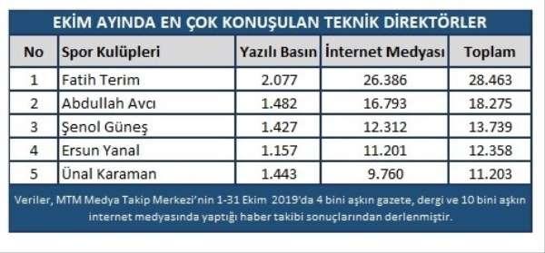 Galatasaray Ekim'de en konuşulan takım oldu