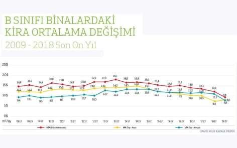 İstanbul Ofis Pazarı'nda işlem hacmi 2018'de daraldı