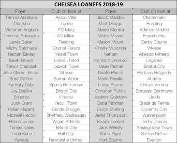 Chelsea'nin 42 futbolcusu kirada