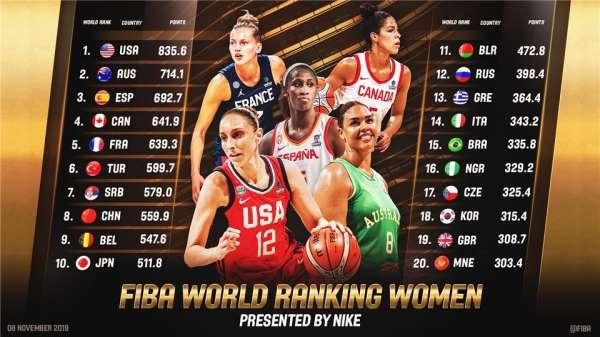 FIBA'dan Kadınlar Dünya Sıralaması için yeni sistem: Türkiye 6. sırada