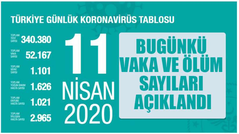 Korona virüs bugün Türkiyede kaç can aldı?