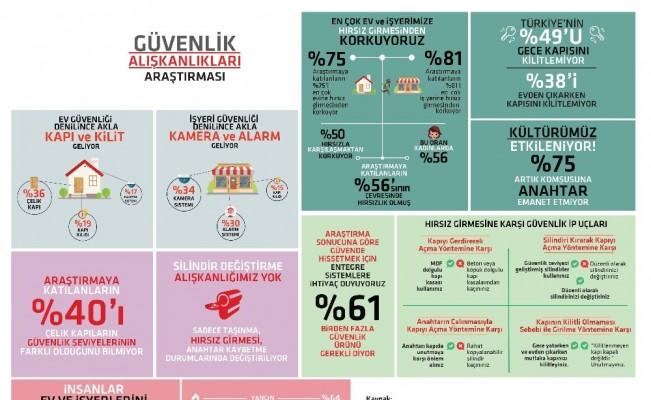 Türkiye'nin Yüzde 49'u Gece Yatarken Kapısını Kilitlemiyor